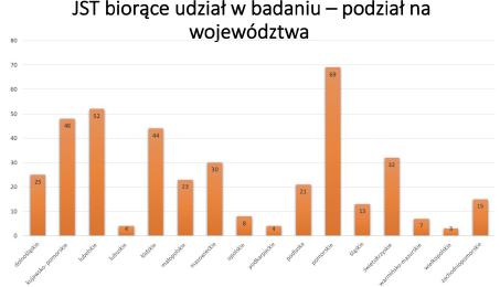 wykres danych JST biorących udział w badaniu w podziale na województwa